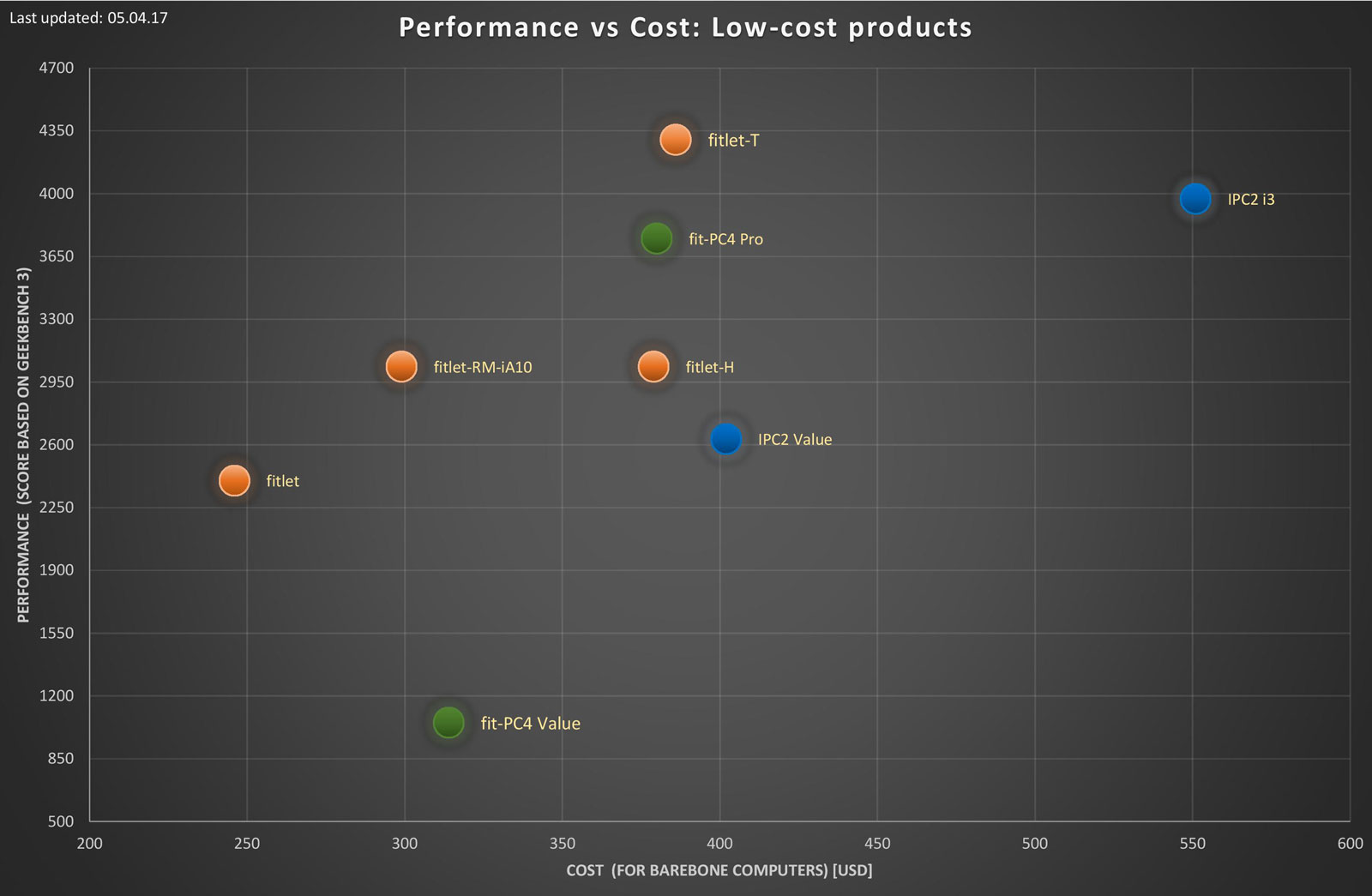 fit-PC price/performance chart
