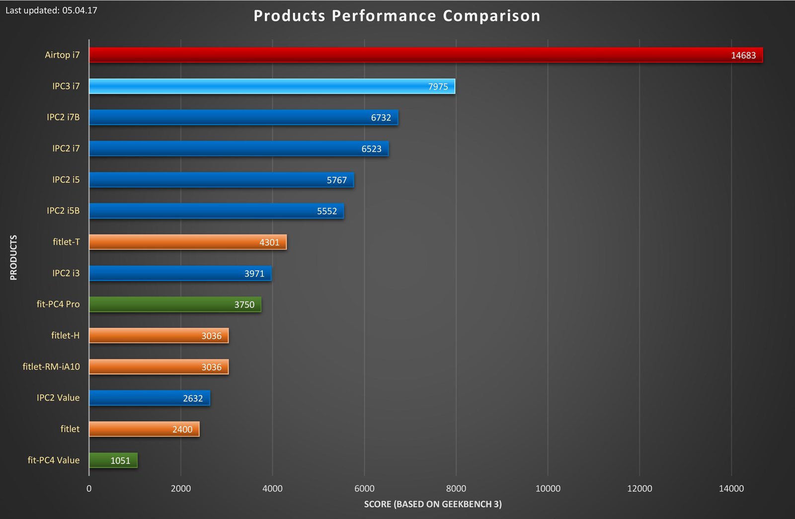 fit-PC performance comparison chart