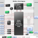 MintBox 2 block diagram