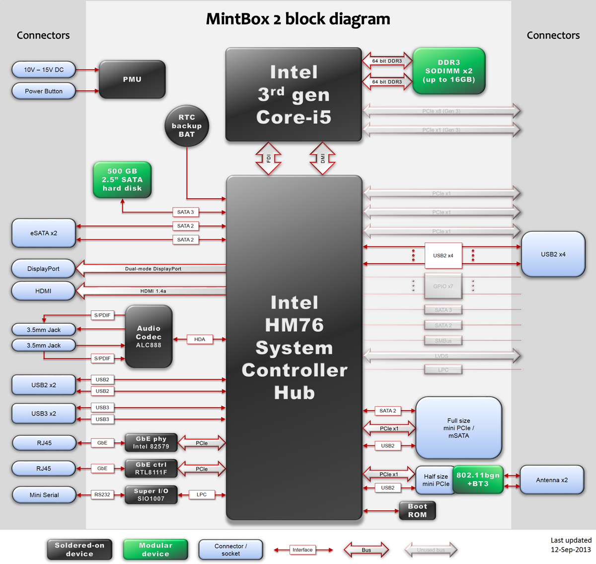 Mintbox 2 Gallery Year Block Diagram