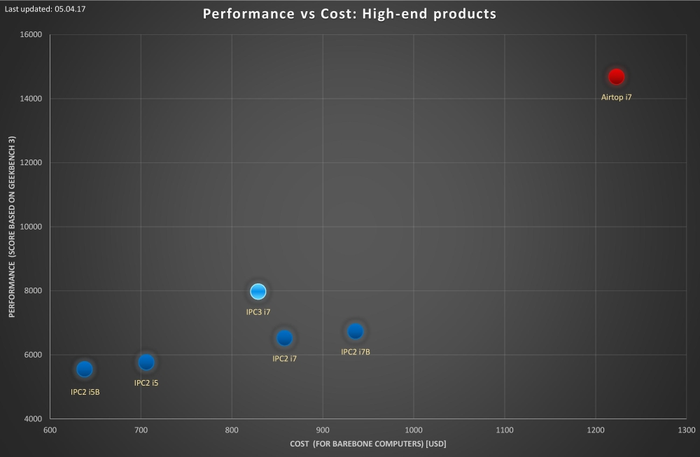 Performance-vs-cost-analysis-high-end 05.04.17 low-res.jpg